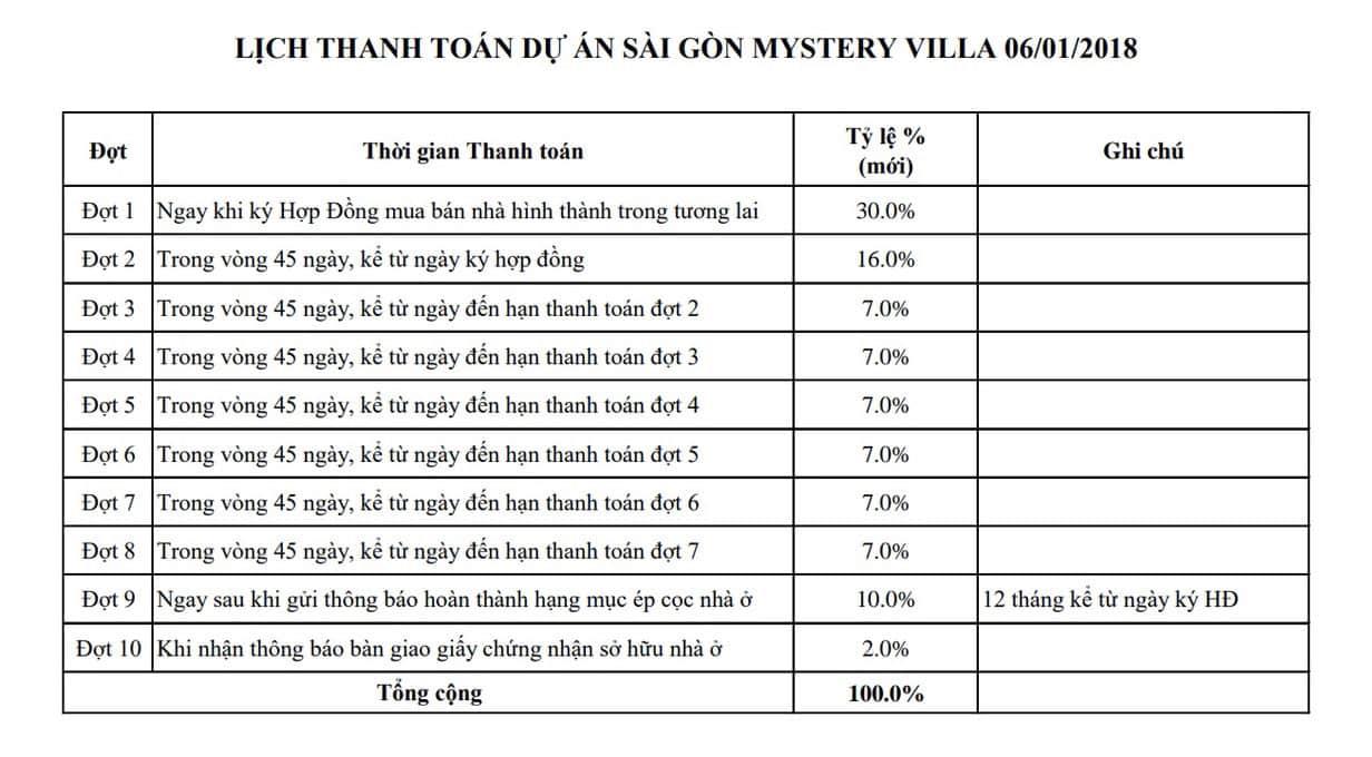Tiến độ thanh toán dự án Saigon Mystery Villas