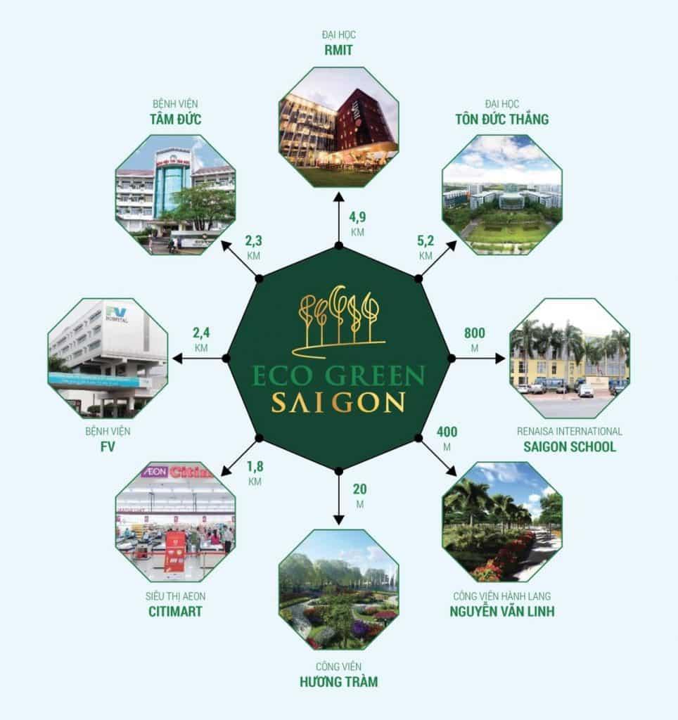 Tiện ích Dự án Eco Green Saigon